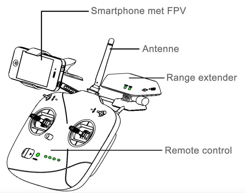 De remote controller van een Phantom quadcopter. Bron: DJI.