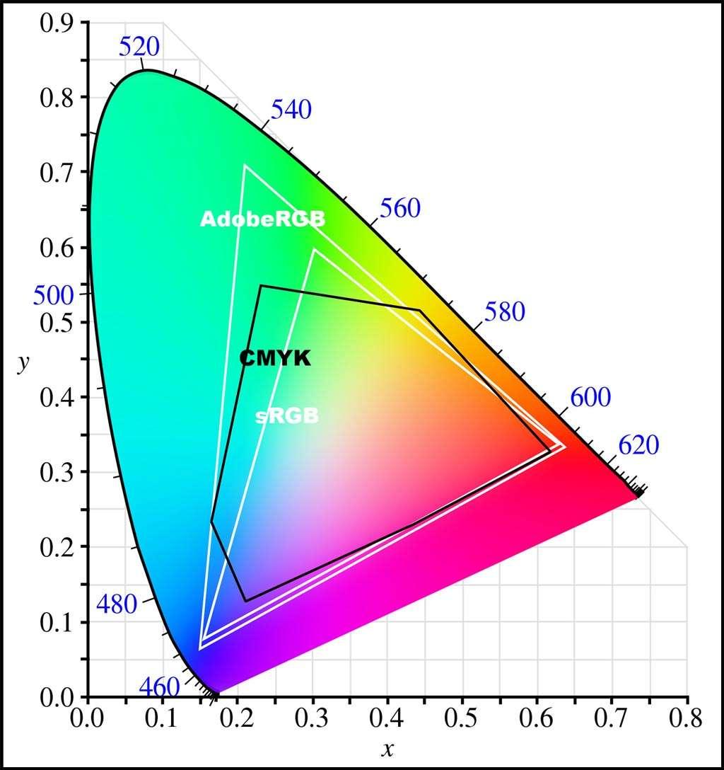Het CIE 1931 chromaticity diagram, met daarin uitgetekend in wit, de grootste driehoek AdobeRGB en de kleine witte driehoek sRGB. In zwart getekend de CMYK-kleurruimte. De kleurruimte van AdobeRGB is bijna overal groter dan dat van de CMYK, de CMYK-kleurruimte is op veel plekken veel groter dan die van sRGB. Voor drukwerk zal je dus altijd minimaal in AdobeRGB moeten werken.