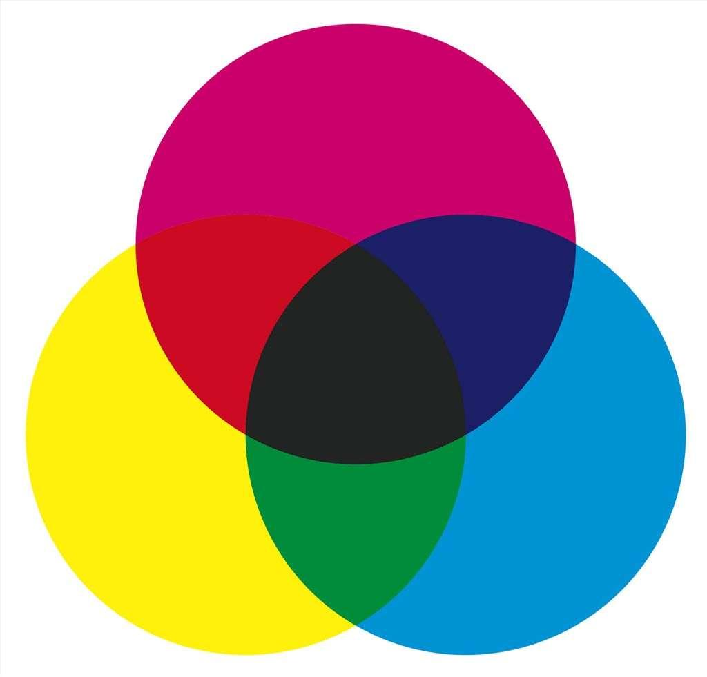 Subtractieve kleurmenging ontstaat door selectieve absorptie van het witte licht door een of meer verschillende kleurstoffen. Als je cyaan, magenta en geel over elkaar heen gedrukt, dan resulteert dat in zwart, de kleur die al het licht absorbeert.