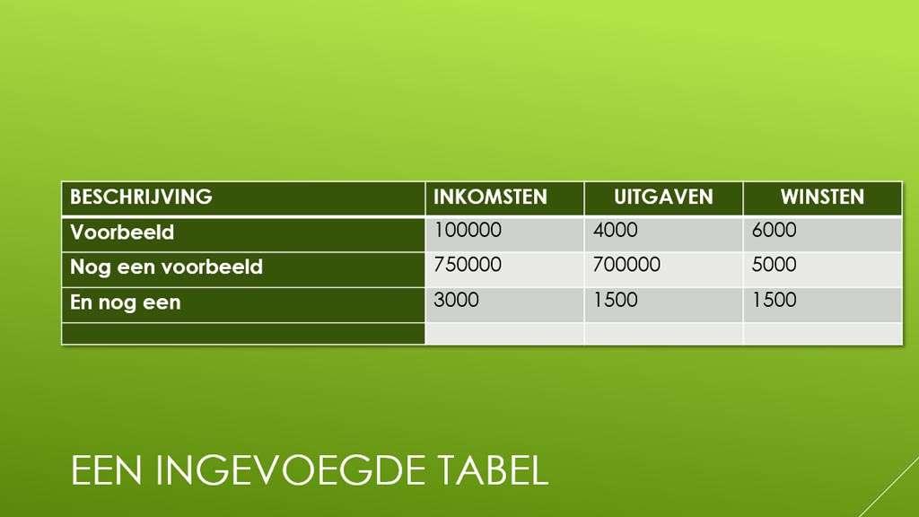 De ingevoegde tabel – met groter lettertype en een toegevoegde schaduw – in PowerPoint.