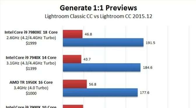 Lightroom Classic snelheidstests: Lightroom is écht sneller
