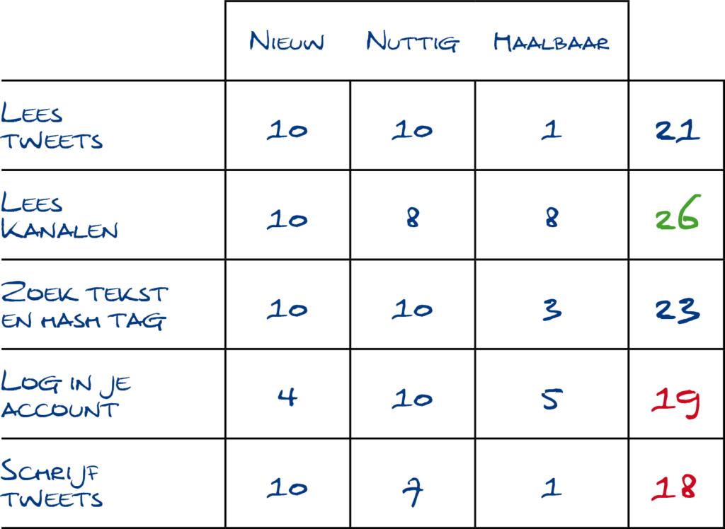 Afkortingen: schema met score voor NUF