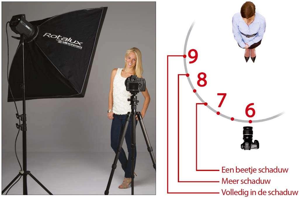Beginnen met studiofotografie
